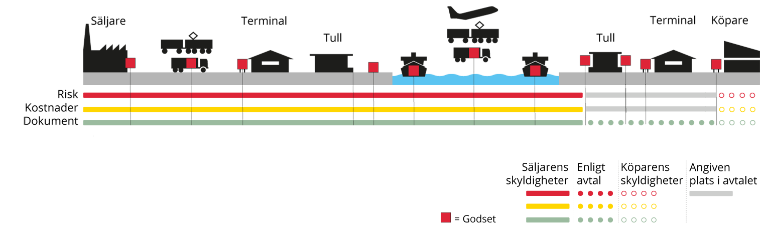 Incoterms DAT, Delivered at terminal - Svenska