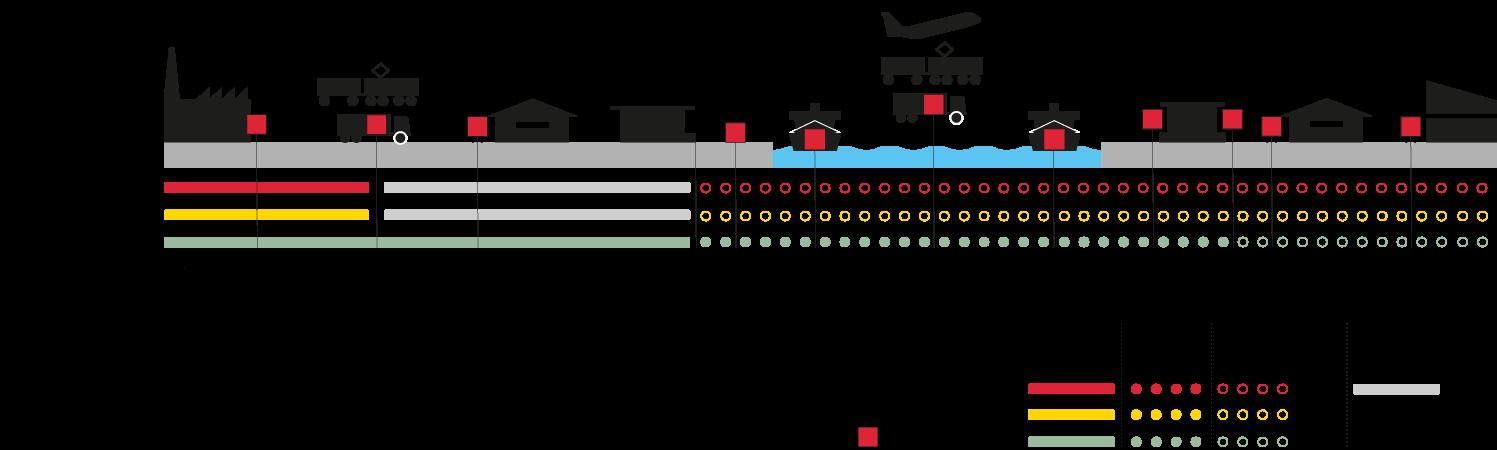 Incoterms Free Carrier (FCA) - Svenska