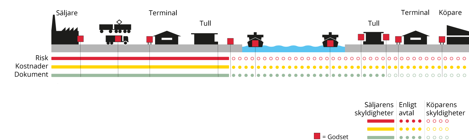 Incoterms FAS, Free alongside ship - Svenska